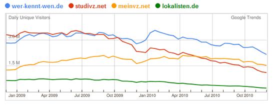Regionale soziale Netzwerke in Deutschland im Vergleich