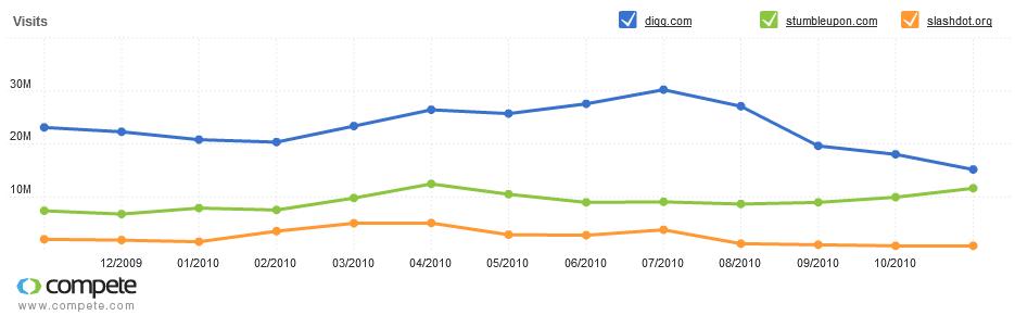 Absteigender Trend  von Digg