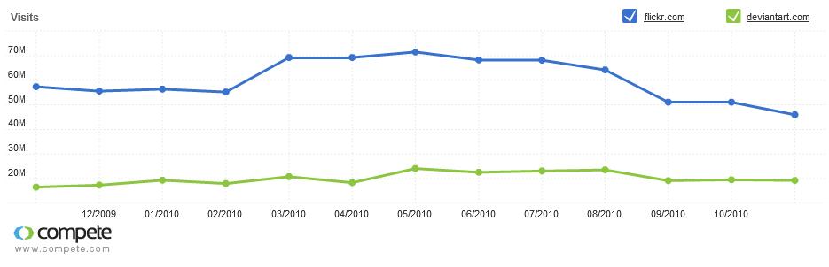 Absteigender Trend  von Flickr