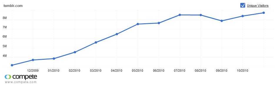 Aufsteigender Trend  von Tumblr