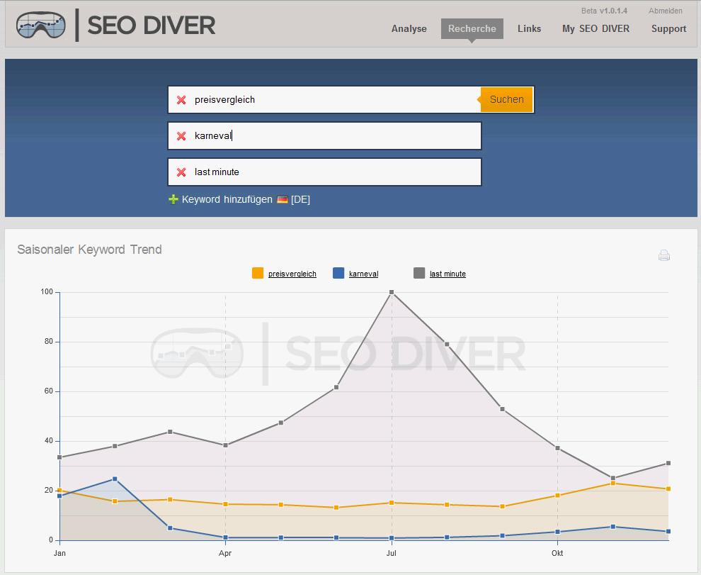 SEO-Diver-Screenshot 1: Keyword-Recherche