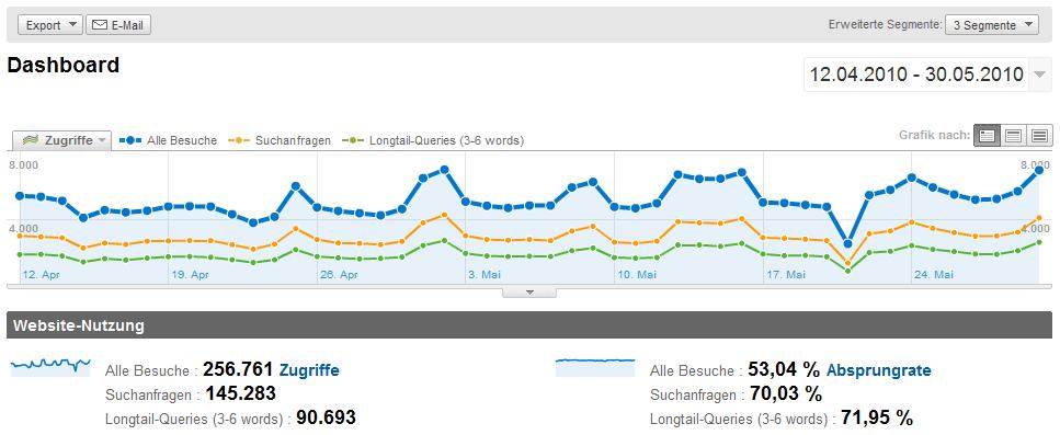 Anzeige eines Segments bei Google Analytics