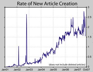 Anzahl neu angelegter Artikel (Statistik zu Wikipedia)