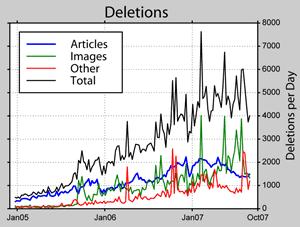 Anzahl Artikel-Löschungen (Statistik zu Wikipedia)