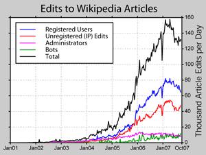 Anzahl Artikel-Bearbeitungen (Statistik zu Wikipedia)