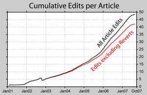 Anzahl Artikel-Wiederherstellungen (Statistik zu Wikipedia)