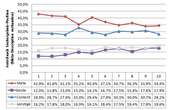 Anzeige der Meta-Description abhängig von der Ranking-Position