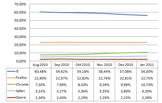 Browser-Marktanteile von August 2010 bis Januar 2011